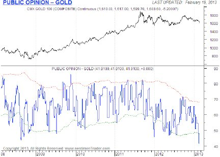 is gold enetering a bear market chart 2