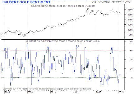 Is gold entering a bear market chart 3