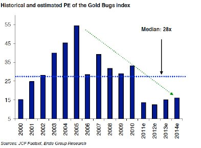 Is gold entering a bear market chart 4