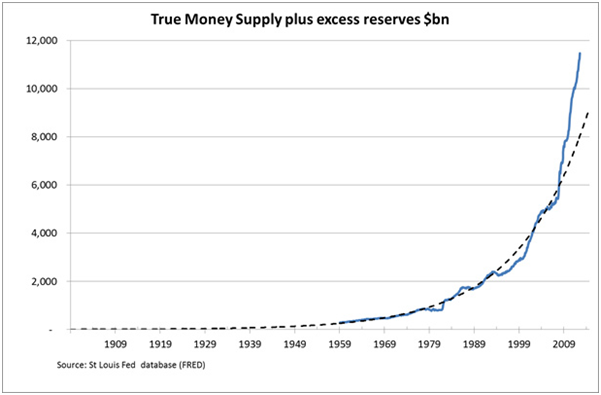 True Money Supply