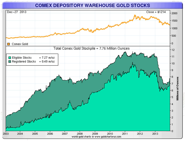 comex depository warehouse gold stocks
