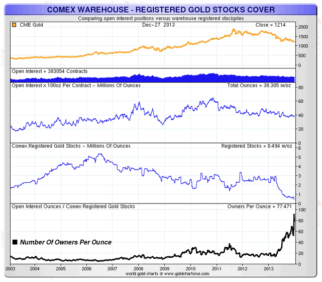 Comex Warehouse - Registered Gold Stocks Cover