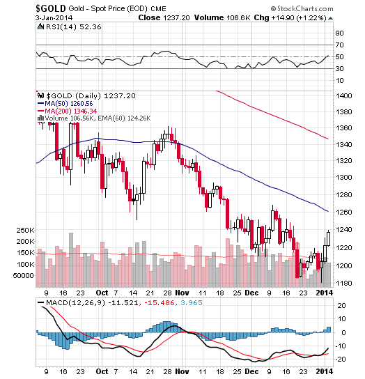 Gold Spot Price Chart January 3, 2014