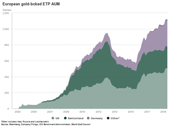 european-goldbacked-ept-aum