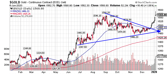 Jan 2020 Gold Chart