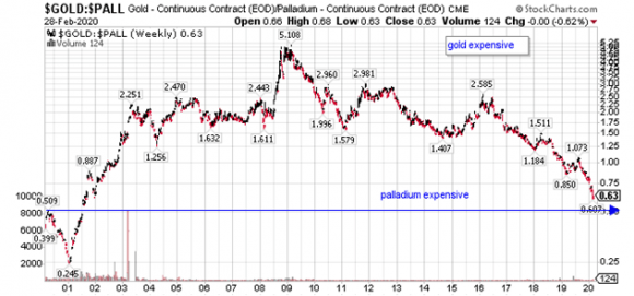 march gold chart