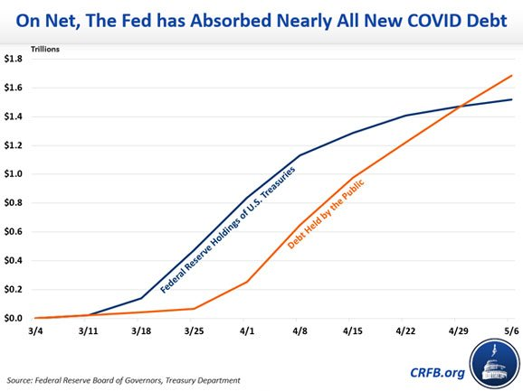 fed has absorbed nearly all new covid debt