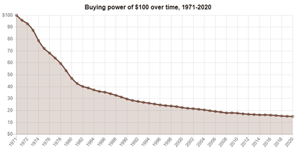buying power over time