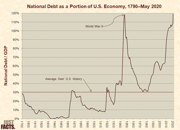 debt is a runaway train