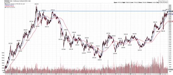 July 8 chart